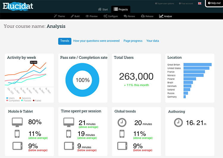learning analytics innovative dashboard